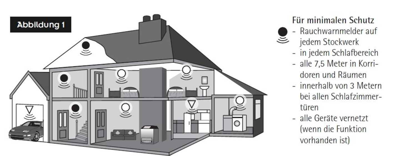 rauchmelder schlafzimmer m cke im schlafzimmer. Black Bedroom Furniture Sets. Home Design Ideas
